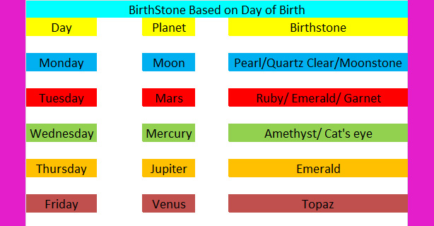 BirthStone Based on Day of Birth